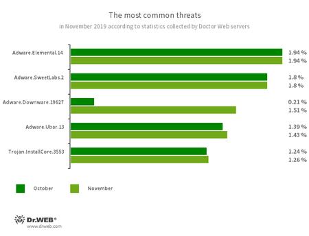 According to Doctor Web statistics servers #drweb