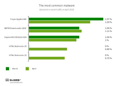 According to Doctor Web's statistics service