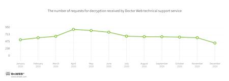Encryption ransomware #drweb