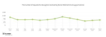 Statistics for malware discovered in email traffic