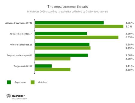 According to Doctor Web's statistics service #drweb